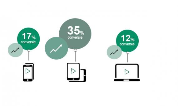 reclamefilm laten maken statistieken